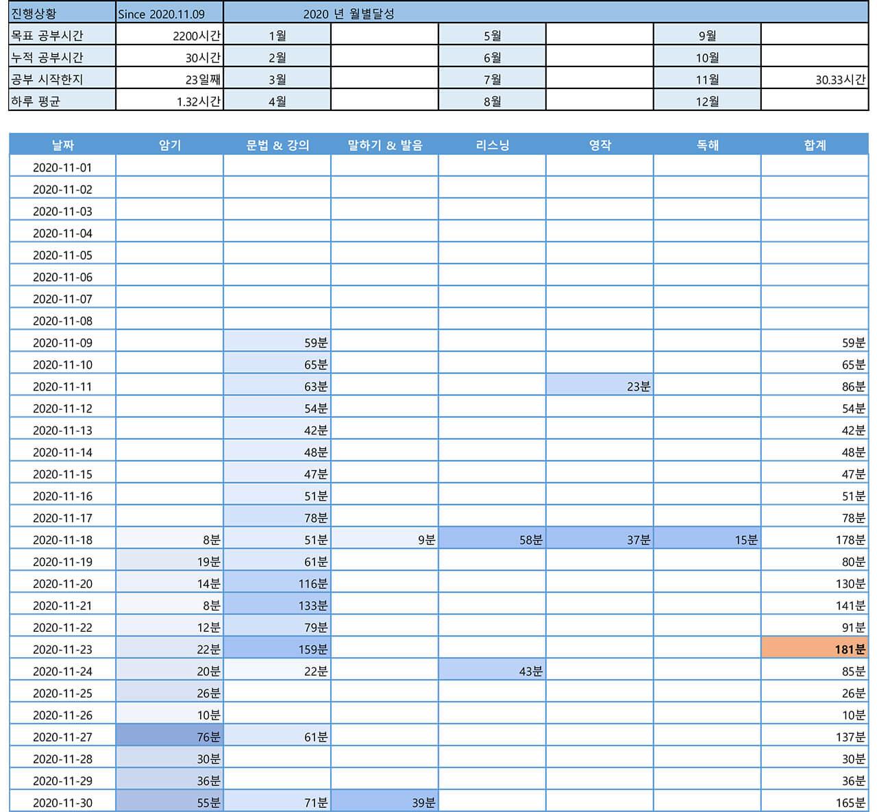 2200시간 영어공부하기 2020년 11월 보고 기록표