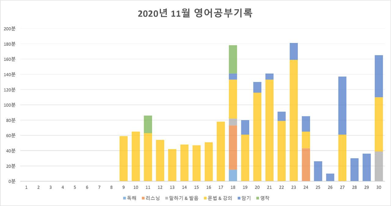 2200시간 영어공부하기 2020년 11월 보고 막대그래프