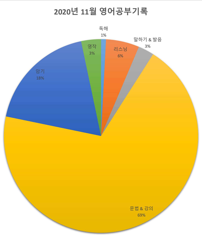 2200시간 영어공부하기 2020년 11월 보고 원그래프