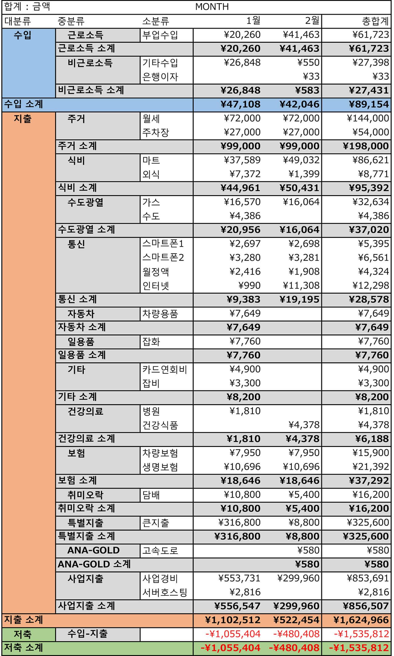 2021년 1월~2월 가계부 연간수지표