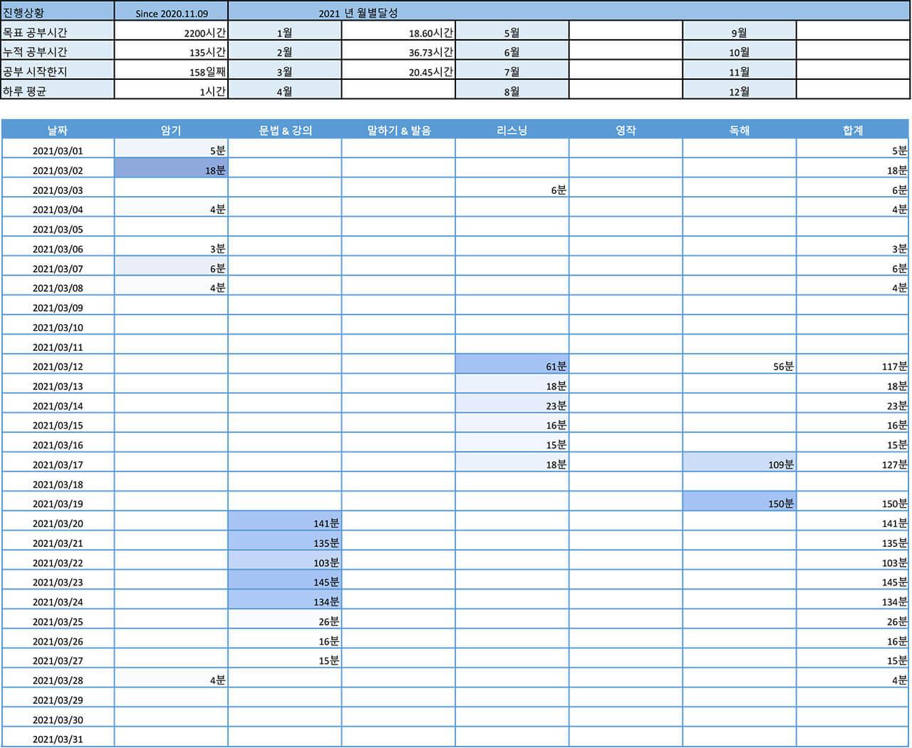 2200시간 영어공부하기 2021년 3월 보고 기록표