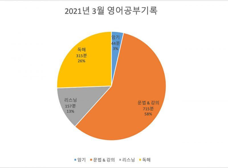 2200시간 영어공부하기 2021년 3월 보고 원그래프
